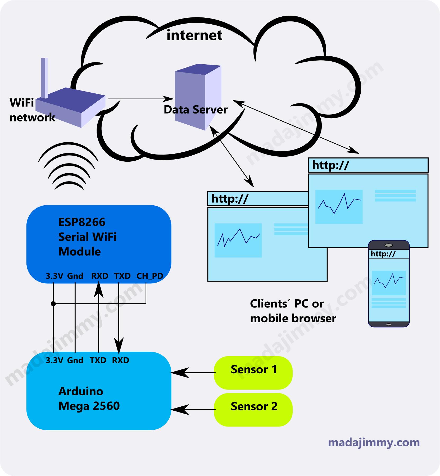 Arduino mega dan modul wifi esp8266 untuk data logger arduino mega to esp8266 pinout ccuart Gallery